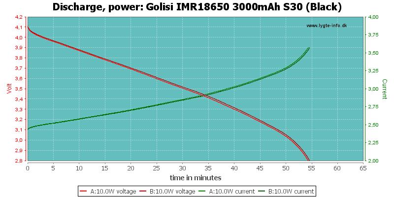 Golisi%20IMR18650%203000mAh%20S30%20(Black)-PowerLoadTime