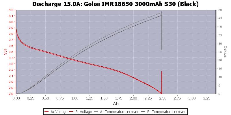 Golisi%20IMR18650%203000mAh%20S30%20(Black)-Temp-15.0