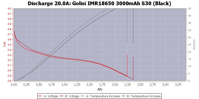 Golisi%20IMR18650%203000mAh%20S30%20(Black)-Temp-20.0