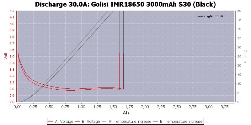 Golisi%20IMR18650%203000mAh%20S30%20(Black)-Temp-30.0