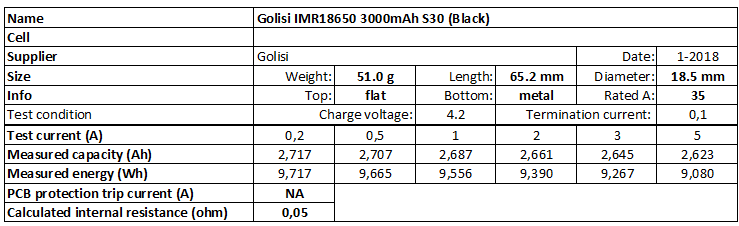 Golisi%20IMR18650%203000mAh%20S30%20(Black)-info