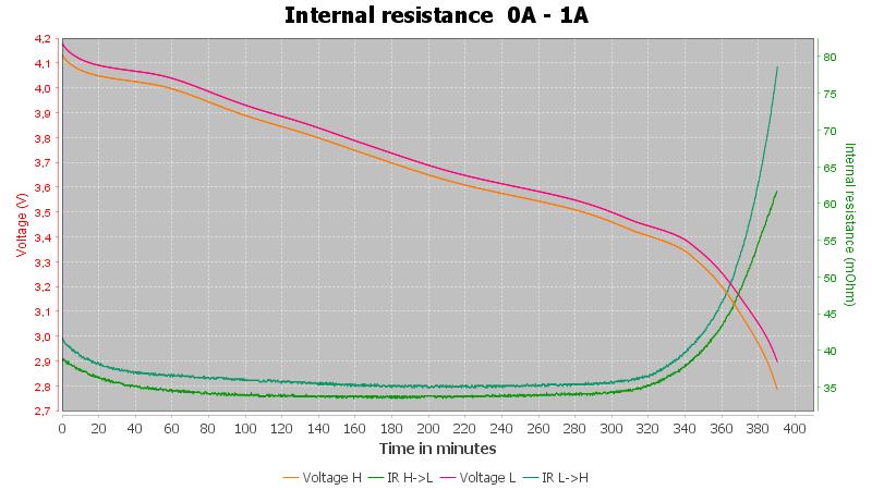 Discharge-Golisi%20IMR18650%203500mAh%20L35%20%28Gray%29%202019-pulse-1.0%2010%2010-IR