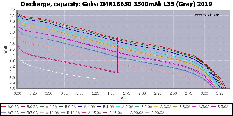 Golisi%20IMR18650%203500mAh%20L35%20(Gray)%202019-Capacity