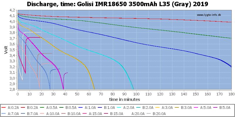 Golisi%20IMR18650%203500mAh%20L35%20(Gray)%202019-CapacityTime