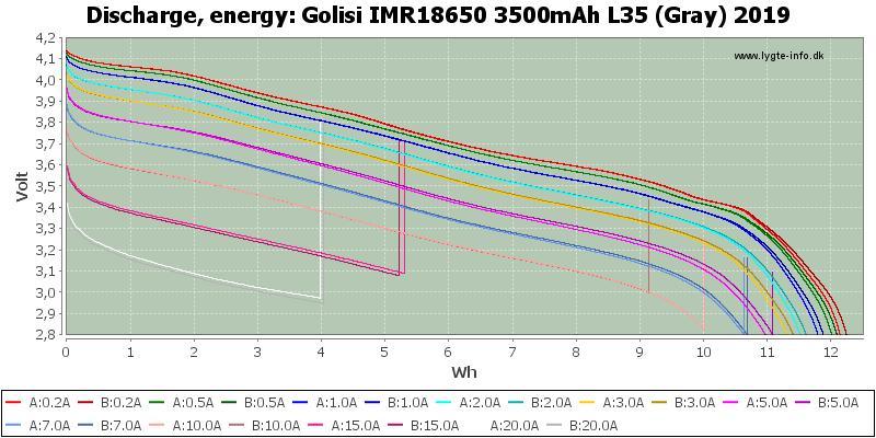 Golisi%20IMR18650%203500mAh%20L35%20(Gray)%202019-Energy