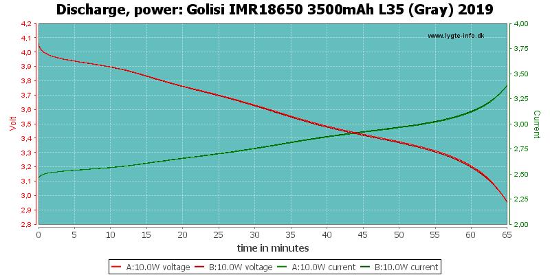 Golisi%20IMR18650%203500mAh%20L35%20(Gray)%202019-PowerLoadTime
