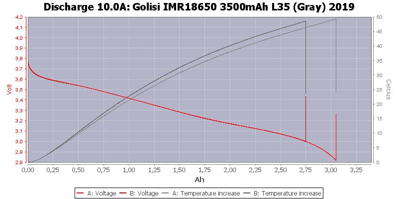 Golisi%20IMR18650%203500mAh%20L35%20(Gray)%202019-Temp-10.0