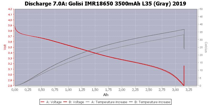 Golisi%20IMR18650%203500mAh%20L35%20(Gray)%202019-Temp-7.0