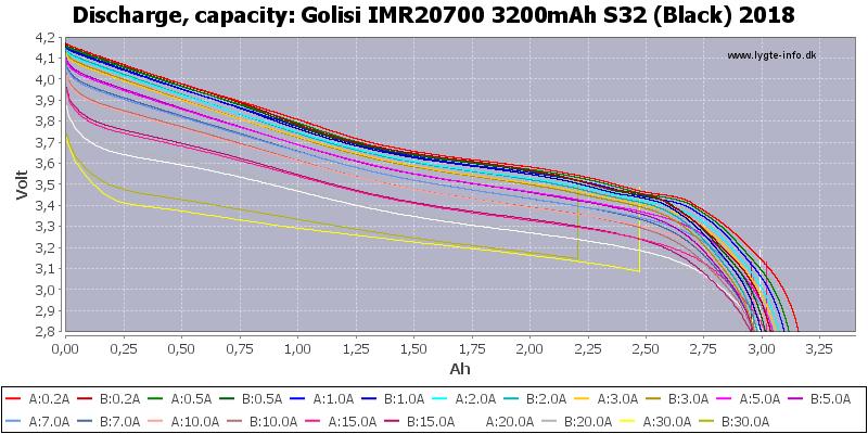 Golisi%20IMR20700%203200mAh%20S32%20(Black)%202018-Capacity