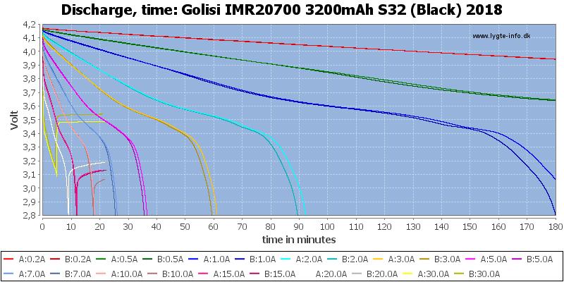 Golisi%20IMR20700%203200mAh%20S32%20(Black)%202018-CapacityTime