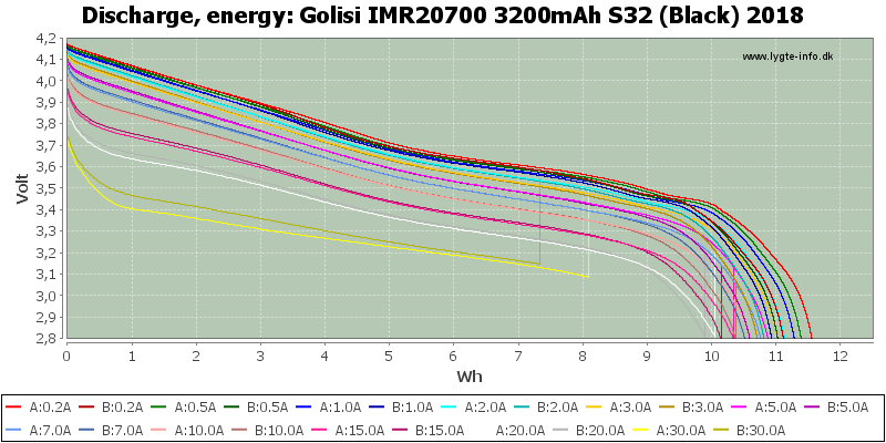 Golisi%20IMR20700%203200mAh%20S32%20(Black)%202018-Energy