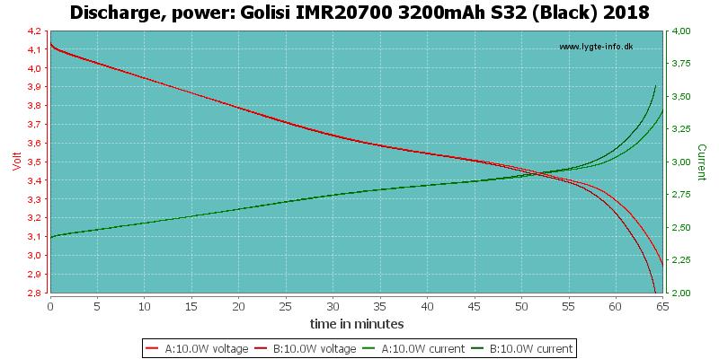 Golisi%20IMR20700%203200mAh%20S32%20(Black)%202018-PowerLoadTime