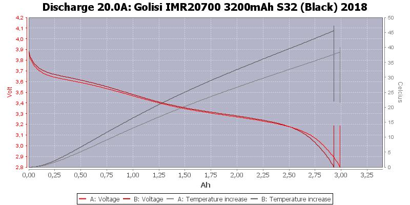 Golisi%20IMR20700%203200mAh%20S32%20(Black)%202018-Temp-20.0