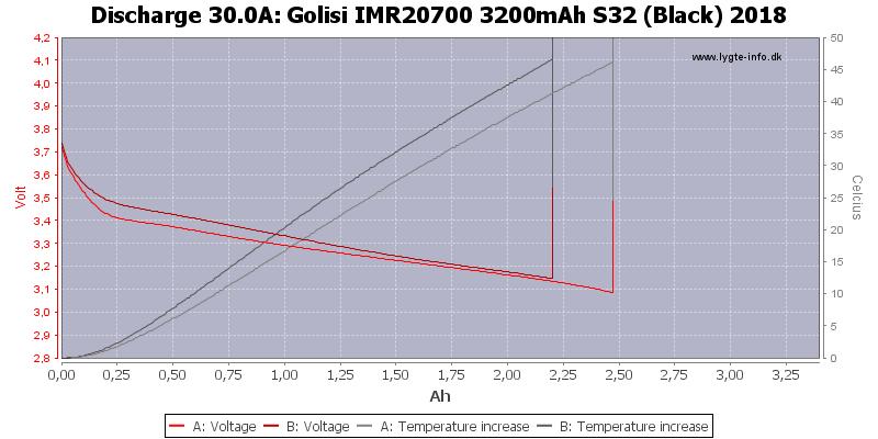 Golisi%20IMR20700%203200mAh%20S32%20(Black)%202018-Temp-30.0