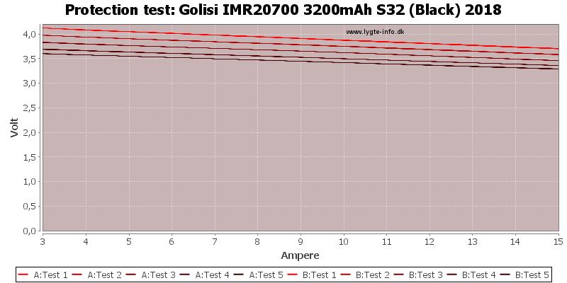Golisi%20IMR20700%203200mAh%20S32%20(Black)%202018-TripCurrent
