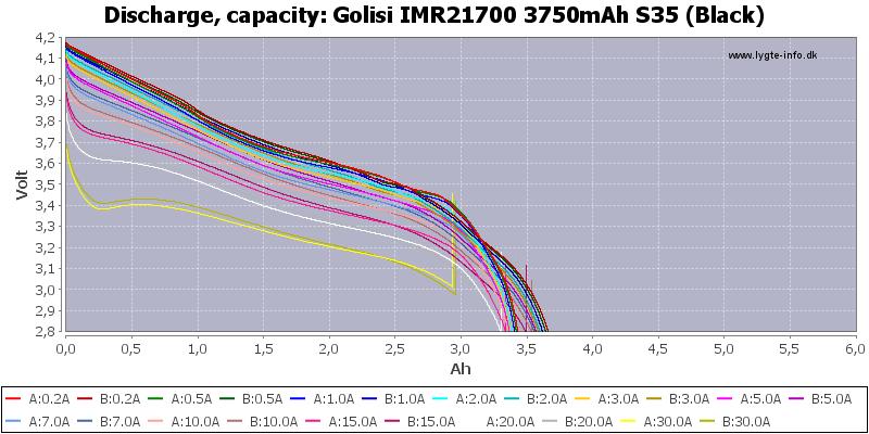 Golisi%20IMR21700%203750mAh%20S35%20(Black)-Capacity