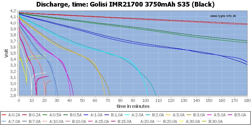 Golisi%20IMR21700%203750mAh%20S35%20(Black)-CapacityTime