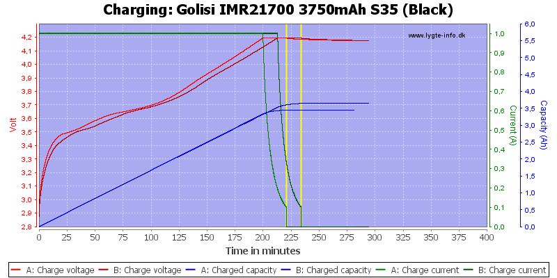 Golisi%20IMR21700%203750mAh%20S35%20(Black)-Charge