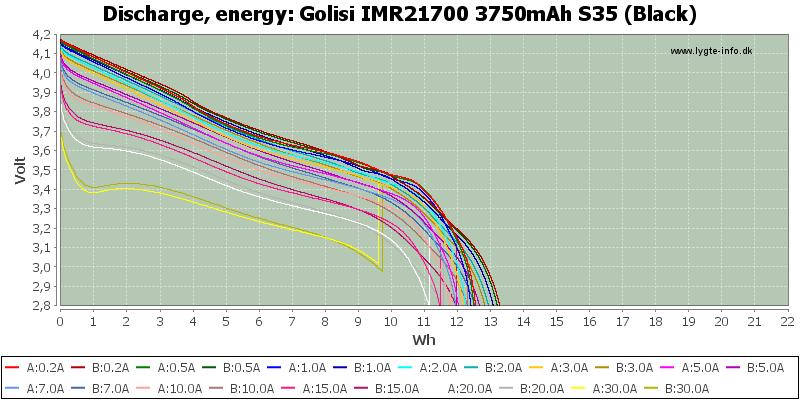 Golisi%20IMR21700%203750mAh%20S35%20(Black)-Energy