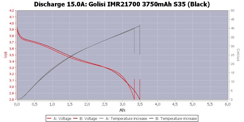 Golisi%20IMR21700%203750mAh%20S35%20(Black)-Temp-15.0