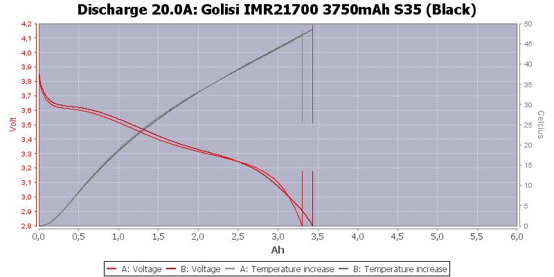 Golisi%20IMR21700%203750mAh%20S35%20(Black)-Temp-20.0