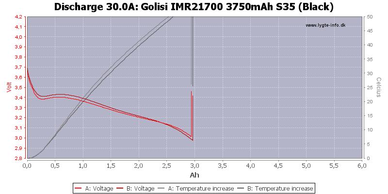 Golisi%20IMR21700%203750mAh%20S35%20(Black)-Temp-30.0