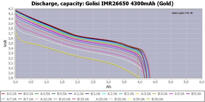 Golisi%20IMR26650%204300mAh%20(Gold)-Capacity