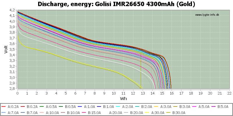 Golisi%20IMR26650%204300mAh%20(Gold)-Energy