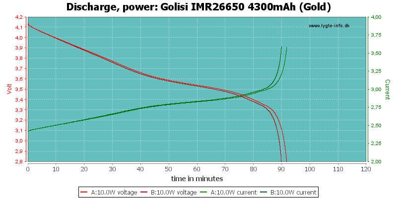 Golisi%20IMR26650%204300mAh%20(Gold)-PowerLoadTime