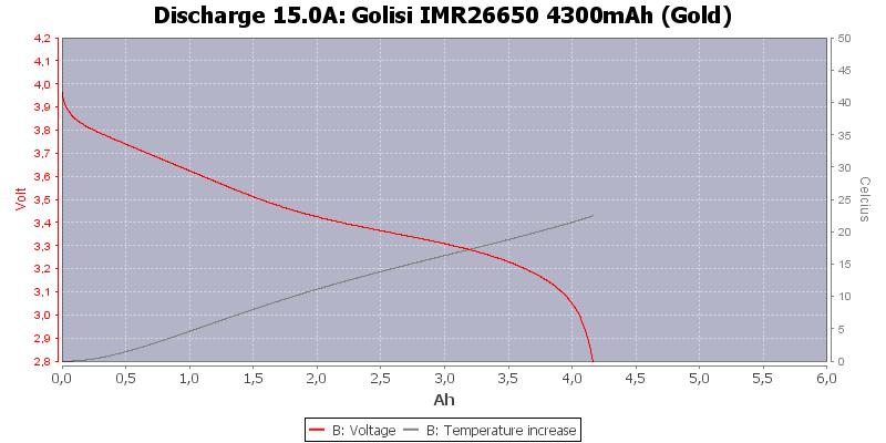 Golisi%20IMR26650%204300mAh%20(Gold)-Temp-15.0