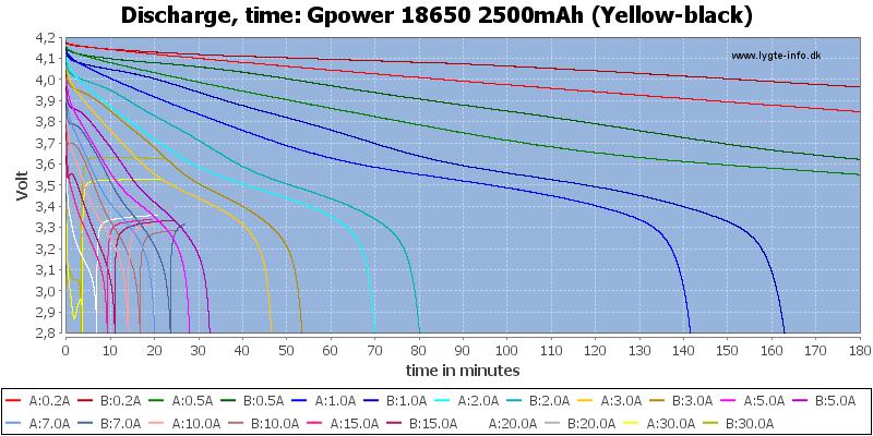 Gpower%2018650%202500mAh%20(Yellow-black)-CapacityTime