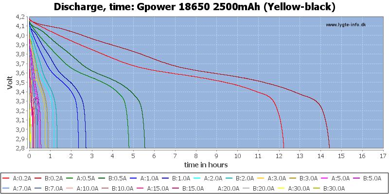 Gpower%2018650%202500mAh%20(Yellow-black)-CapacityTimeHours