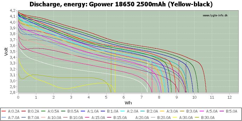Gpower%2018650%202500mAh%20(Yellow-black)-Energy