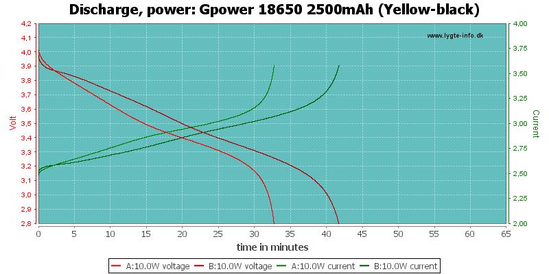 Gpower%2018650%202500mAh%20(Yellow-black)-PowerLoadTime