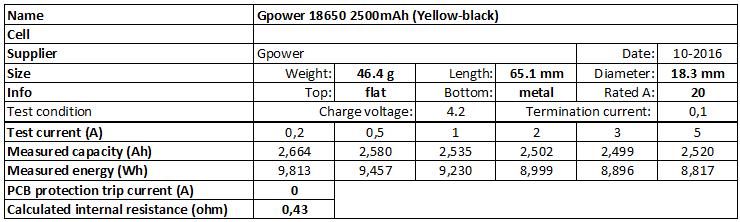 Gpower%2018650%202500mAh%20(Yellow-black)-info