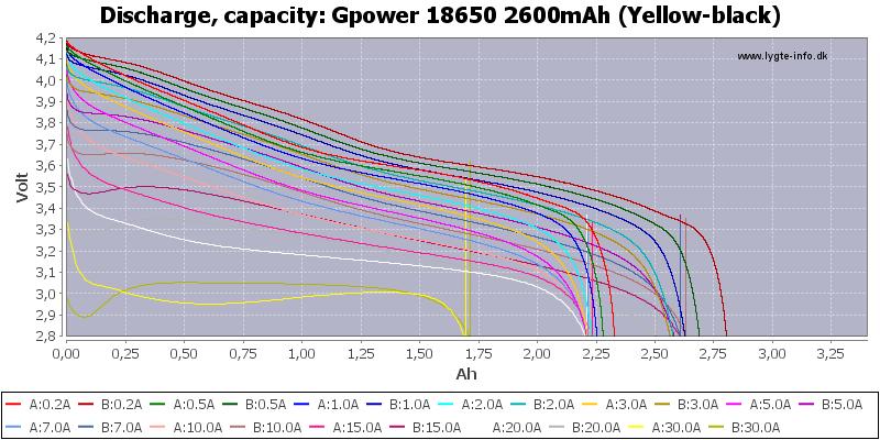 Gpower%2018650%202600mAh%20(Yellow-black)-Capacity