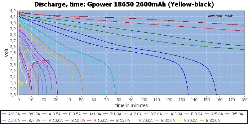 Gpower%2018650%202600mAh%20(Yellow-black)-CapacityTime