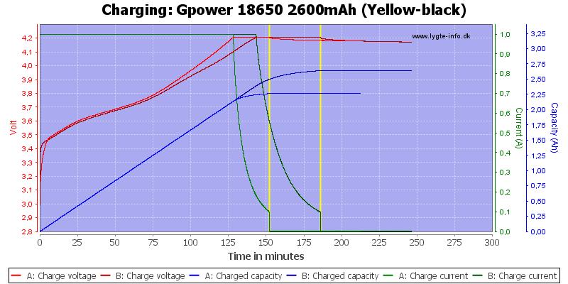 Gpower%2018650%202600mAh%20(Yellow-black)-Charge