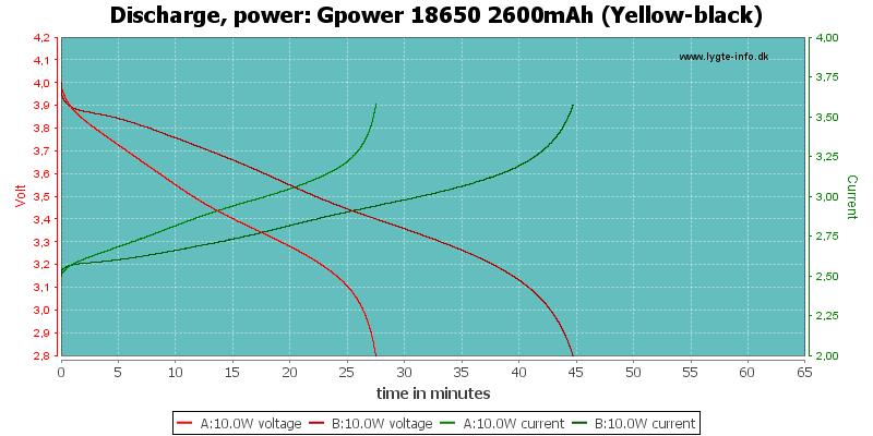 Gpower%2018650%202600mAh%20(Yellow-black)-PowerLoadTime