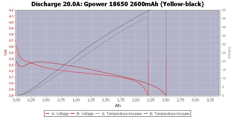 Gpower%2018650%202600mAh%20(Yellow-black)-Temp-20.0