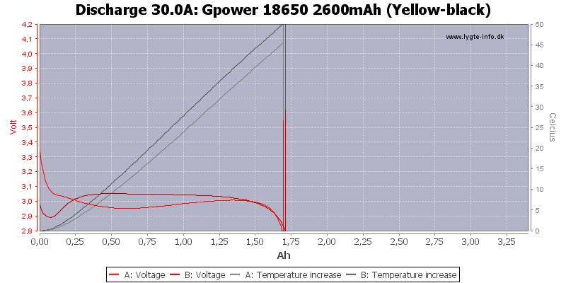 Gpower%2018650%202600mAh%20(Yellow-black)-Temp-30.0