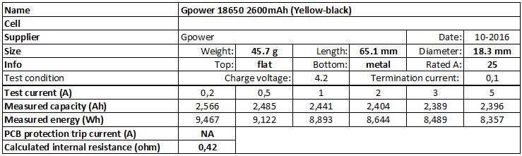 Gpower%2018650%202600mAh%20(Yellow-black)-info