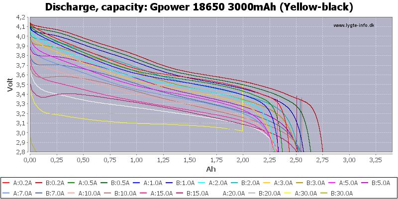 Gpower%2018650%203000mAh%20(Yellow-black)-Capacity