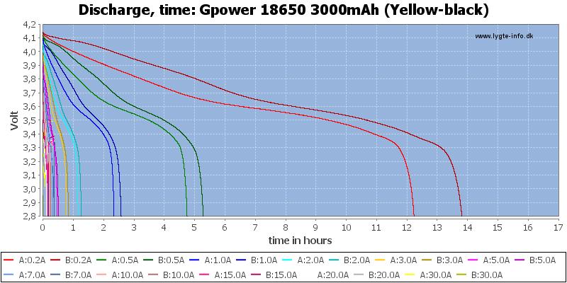 Gpower%2018650%203000mAh%20(Yellow-black)-CapacityTimeHours