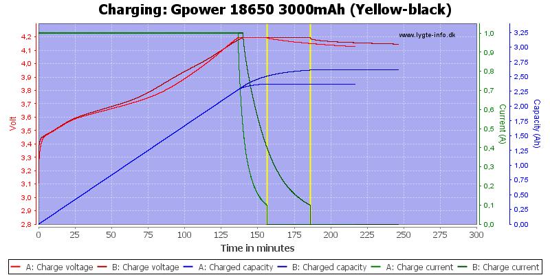 Gpower%2018650%203000mAh%20(Yellow-black)-Charge
