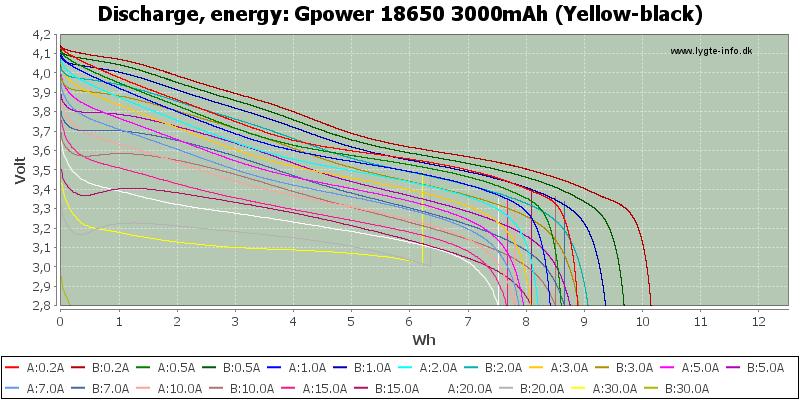 Gpower%2018650%203000mAh%20(Yellow-black)-Energy