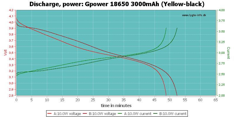 Gpower%2018650%203000mAh%20(Yellow-black)-PowerLoadTime