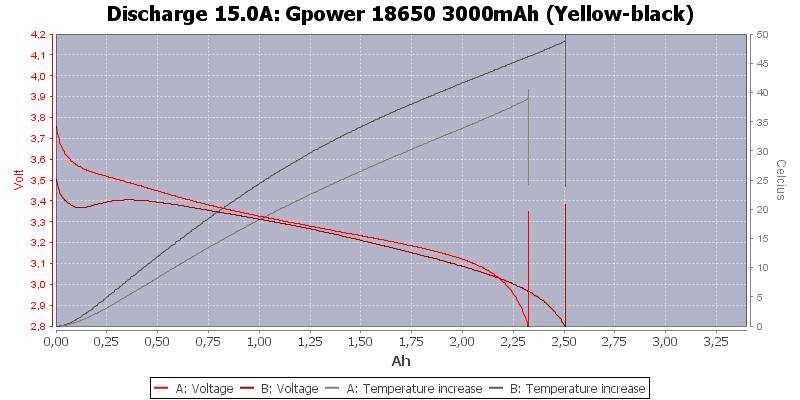 Gpower%2018650%203000mAh%20(Yellow-black)-Temp-15.0