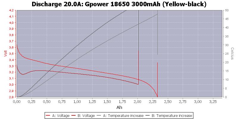 Gpower%2018650%203000mAh%20(Yellow-black)-Temp-20.0