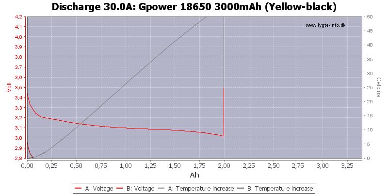 Gpower%2018650%203000mAh%20(Yellow-black)-Temp-30.0
